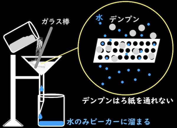 デンプンと水が混ざった液体をろ過する図