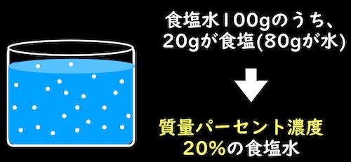 質量パーセント濃度の説明
