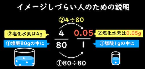 溶液1gあたりの溶質の質量が求められる理由