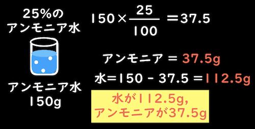 アンモニア水の溶質の質量を求める計算