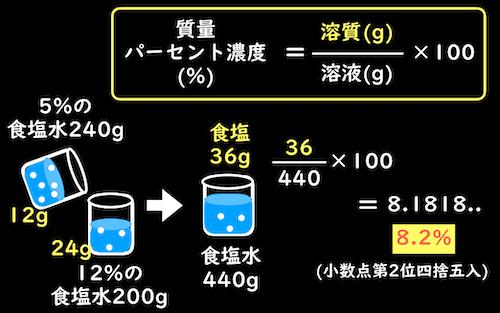 2つの水溶液を混ぜた時の質量パーセント濃度の求め方