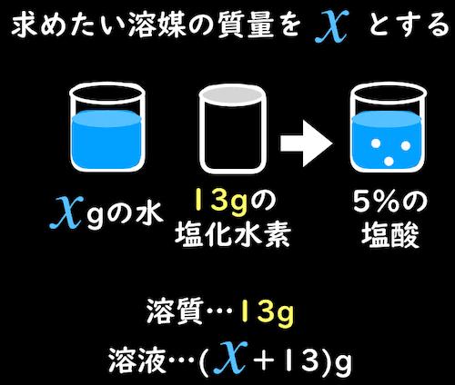 溶媒の質量をxとおく