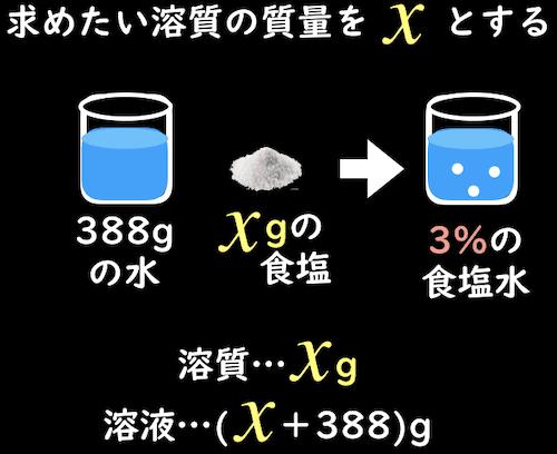 溶質をxとおいて質量パーセント濃度問題を解く