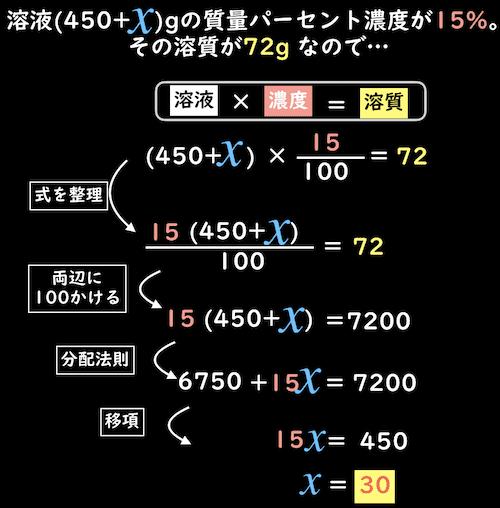 溶液×濃度=溶質の式で難問を解く