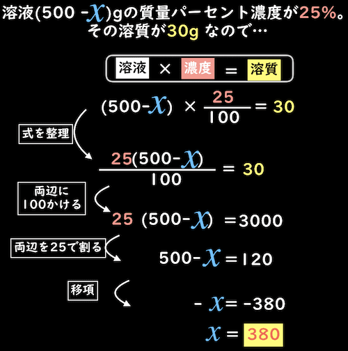 溶液×濃度=溶質の式を解いて質量パーセント濃度の難問を解く