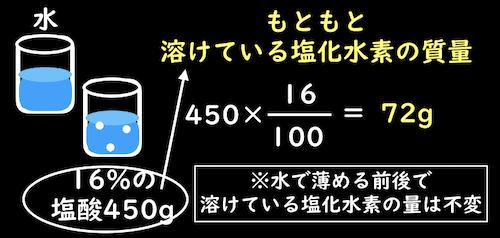 もともと溶けている塩化水素の計算