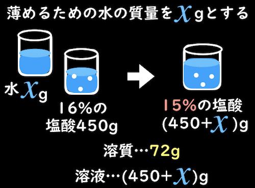 薄めるための水の質量をxgとする