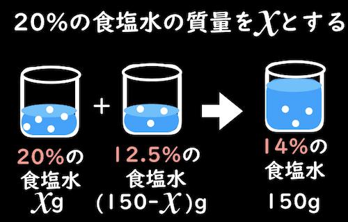 20%の食塩水の質量をxとおく
