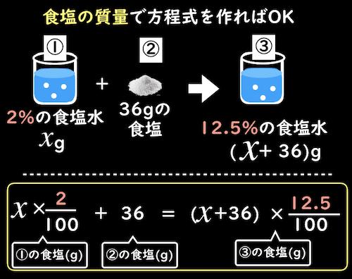 食塩の質量で方程式を作る