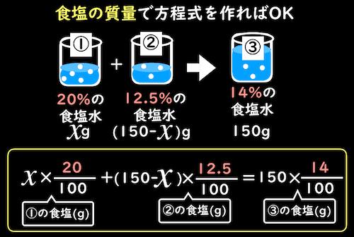複雑な質量パーセント濃度の方程式を作る