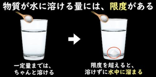 物質が水に溶ける量には、限度がある