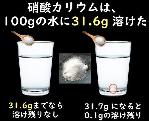 硝酸カリウムは、100gの水に31.6g溶けた