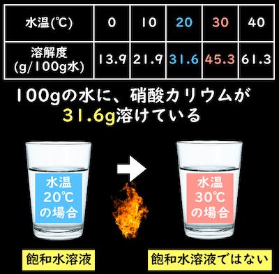 硝酸カリウムの飽和水溶液温度