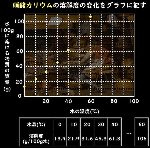 硝酸カリウムの溶解度の変化をグラフに記す