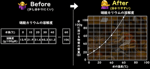 硝酸カリウムの実験結果と溶解度曲線