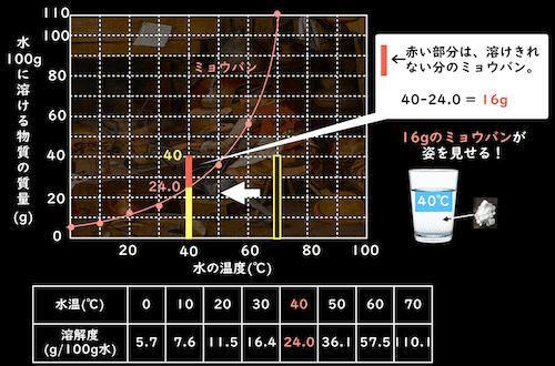 ミョウバンの溶解度曲線と溶け出した分量
