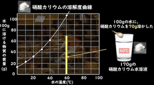 硝酸カリウムの溶解度曲線