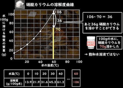 硝酸カリウムの溶解度曲線読み取り