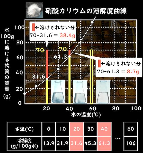 溶解度曲線と再結晶する質量