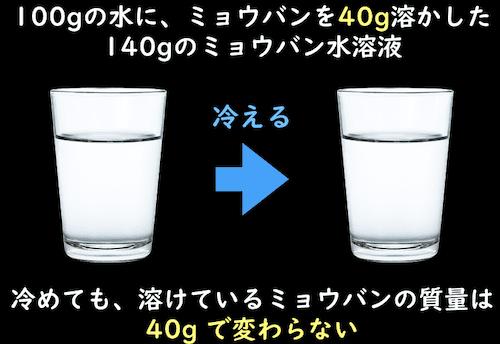 冷めたミョウバン水溶液