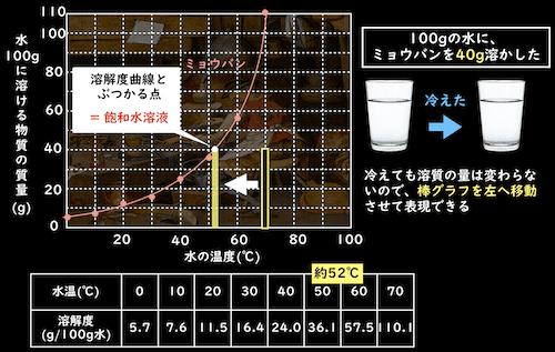 飽和水溶液となったミョウバン水溶液