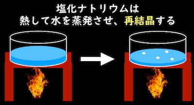 塩化ナトリウムの再結晶