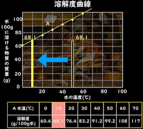 溶解度曲線から、再結晶する水温を読み取る