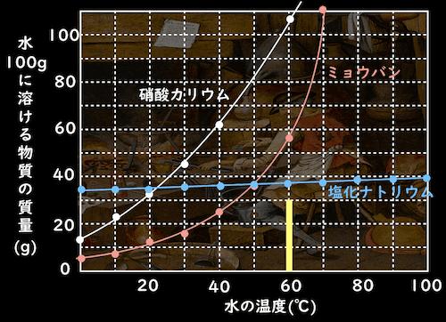 溶解度曲線と棒グラフ
