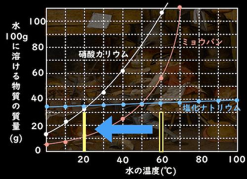 水溶液の冷却をグラフで表す