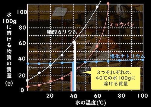 溶解度曲線と飽和水溶液