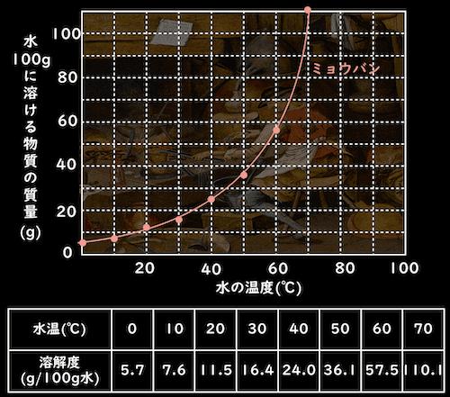 ミョウバンの溶解度曲線