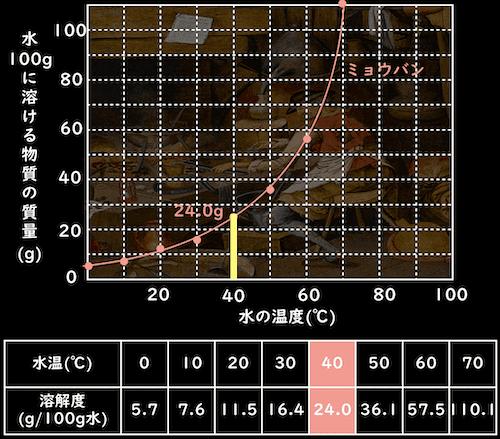 40℃の水100gで作るミョウバンの飽和水溶液の質量パーセント濃度