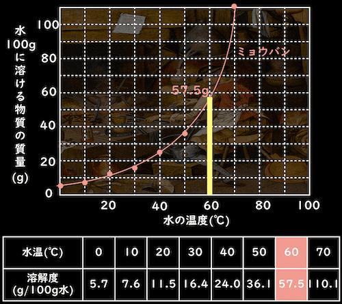 60℃の水100g でのミョウバンの溶解度
