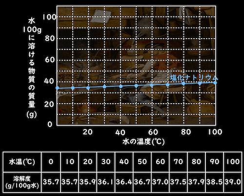 塩化ナトリウムの溶解度曲線