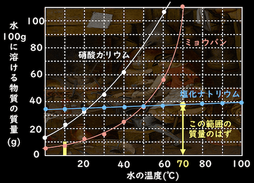 10gの溶質の場合