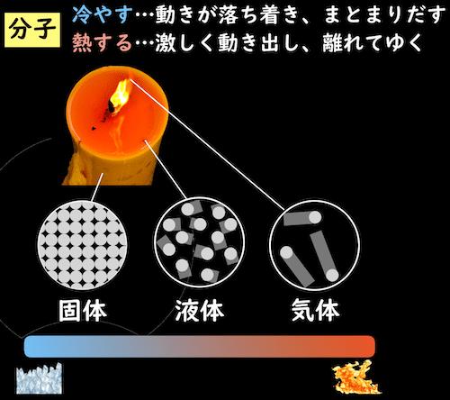 熱と分子と状態変化