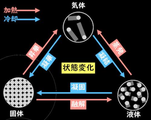 状態変化の図
