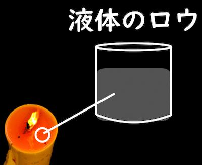 液体のロウ