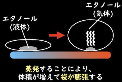 蒸発による体積の増加と袋の膨張