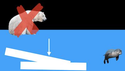 氷の密度が水より大きいなら、ホッキョクグマは生きていけない