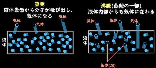 蒸発と沸騰のモデル図