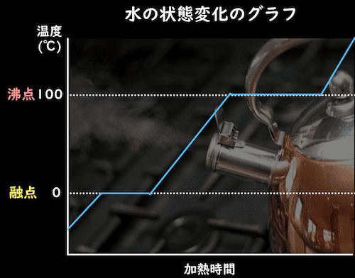 水の状態変化のグラフ