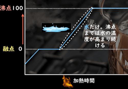 融点から沸点までの水