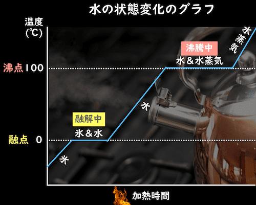 水の状態変化と加熱のグラフ