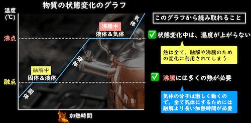 物質の状態変化と加熱のグラフ