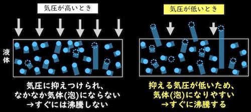 気圧と沸騰の関係