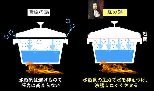 圧力鍋と普通の鍋の違い