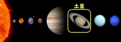 太陽系での土星