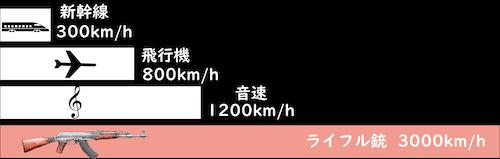 新幹線、飛行機、音速、ライフル銃の時速