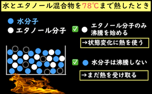 水とエタノール混合物を78℃まで熱した時